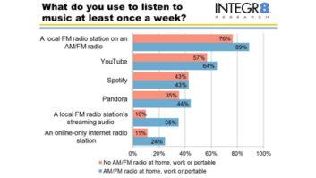 streaming - Radio World