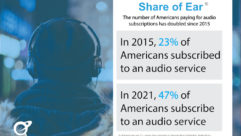 Edison Research, Share of Ear, paid audio services, subscription audio services, audio listenership