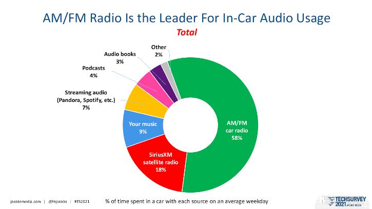 Jacobs Media, TechSurvey 2021, radio listenership, radio listenership data, audio in the car, dashboard audio