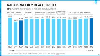Nielsen, Audio Consumer Survey, radio listenership